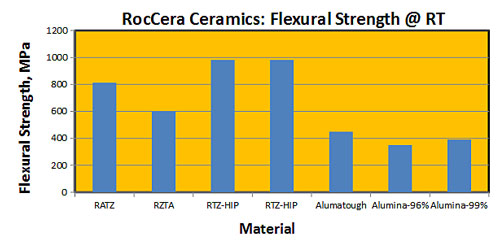 RocCera advanced ceramics flexural strength