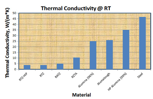 thermal-conductivity