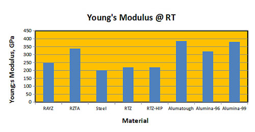 young's modulus 1
